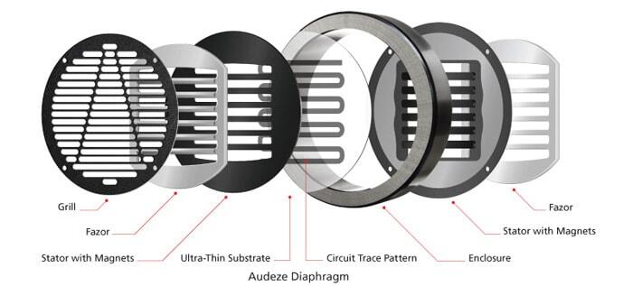 Audeze's Planar Magnetic diagram