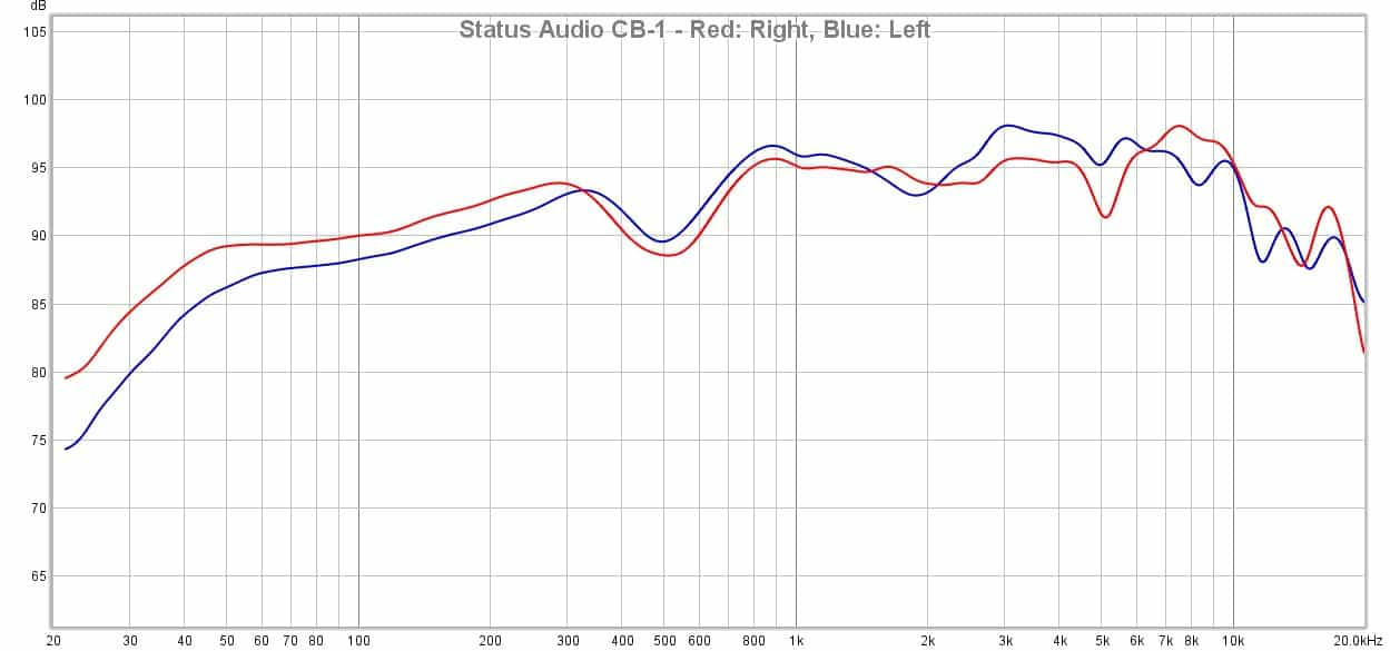 Audio Technica ATH M40x vs. Status Audio CB 1 vs. Sony MDR 7506
