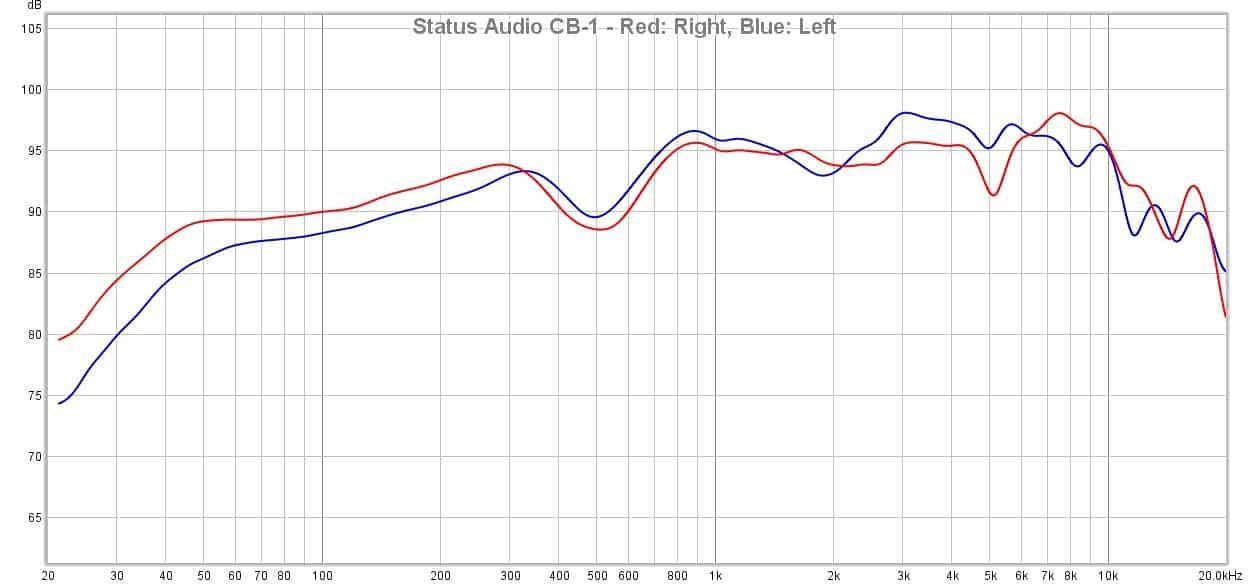 Audio Technica ATH M40x vs. Status Audio CB 1 vs. Sony MDR 7506